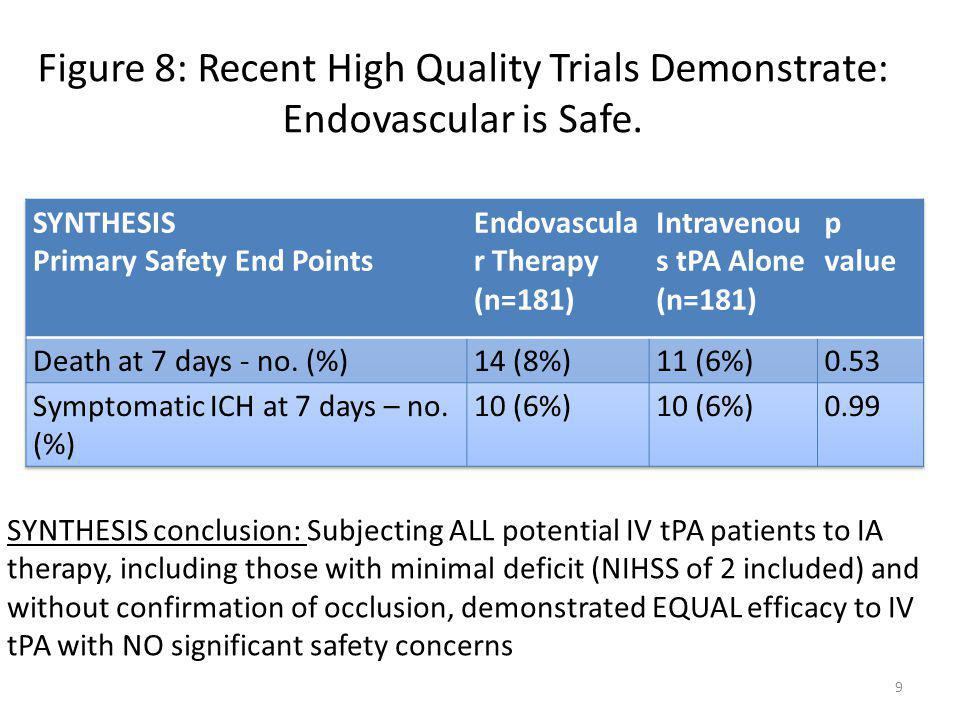Figure 8: Recent High Quality Trials Demonstrate: Endovascular is Safe.