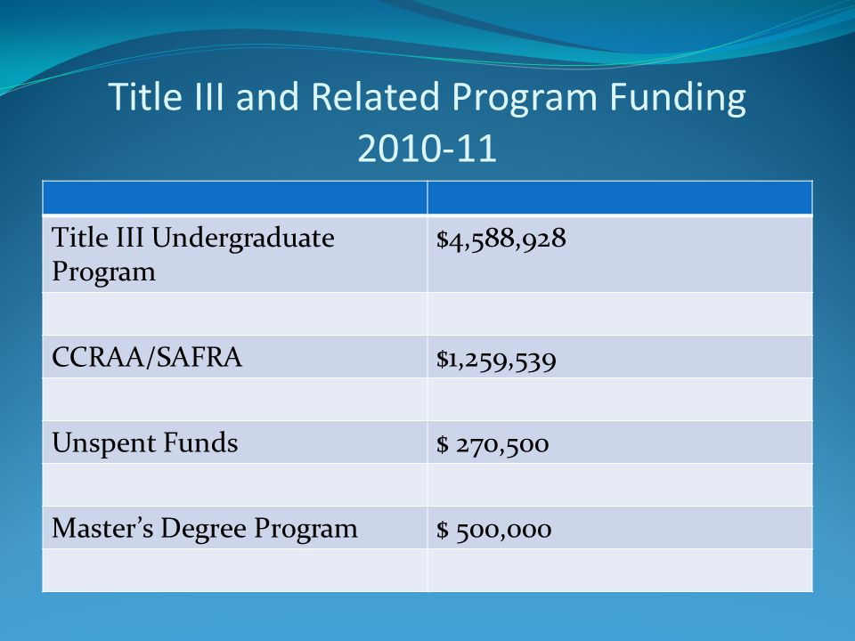 Title III and Related Program Funding Title III Undergraduate Program $4,588,928 CCRAA/SAFRA$1,259,539 Unspent Funds$ 270,500 Master's Degree Program$ 500,000