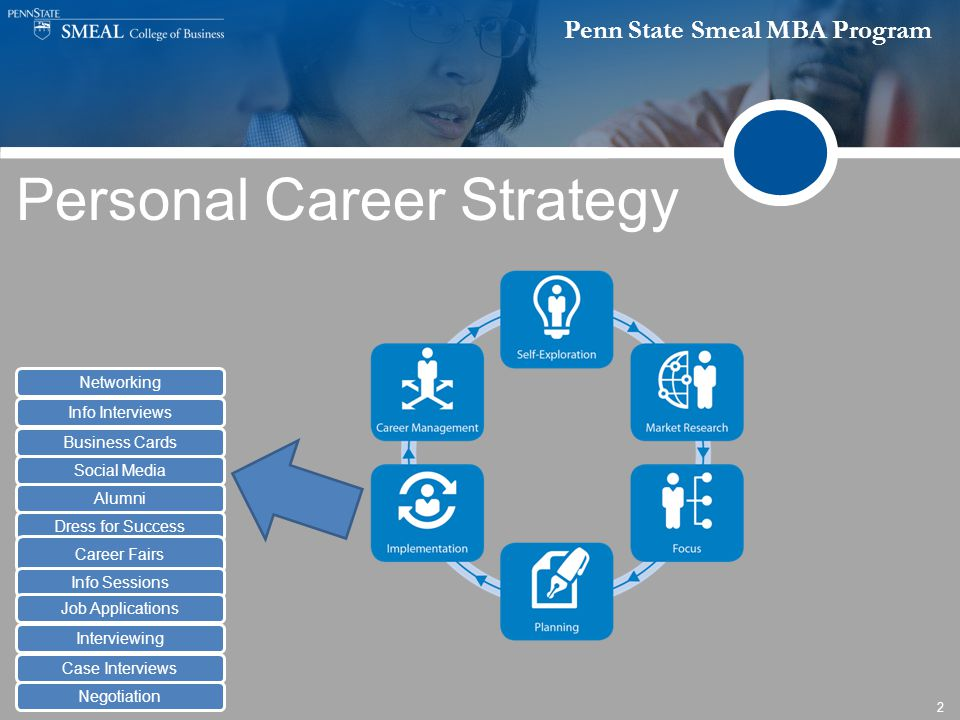 Penn State Smeal MBA Program 2 Personal Career Strategy Networking Info Interviews Business Cards Social Media Alumni Dress for Success Career Fairs Info Sessions Job Applications Interviewing Case Interviews Negotiation