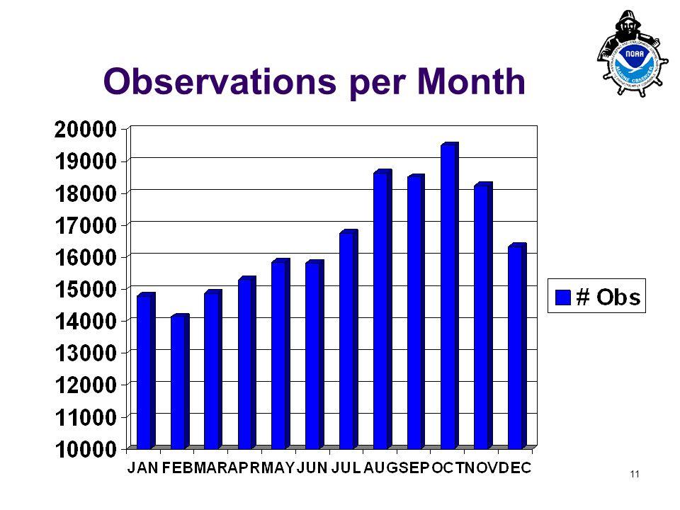 PMO-III, 23-24 March 2006, Hamburg 11 Observations per Month