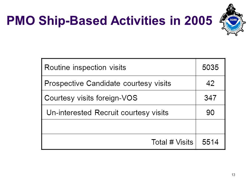 PMO-III, 23-24 March 2006, Hamburg 13 PMO Ship-Based Activities in 2005 Routine inspection visits5035 Prospective Candidate courtesy visits42 Courtesy