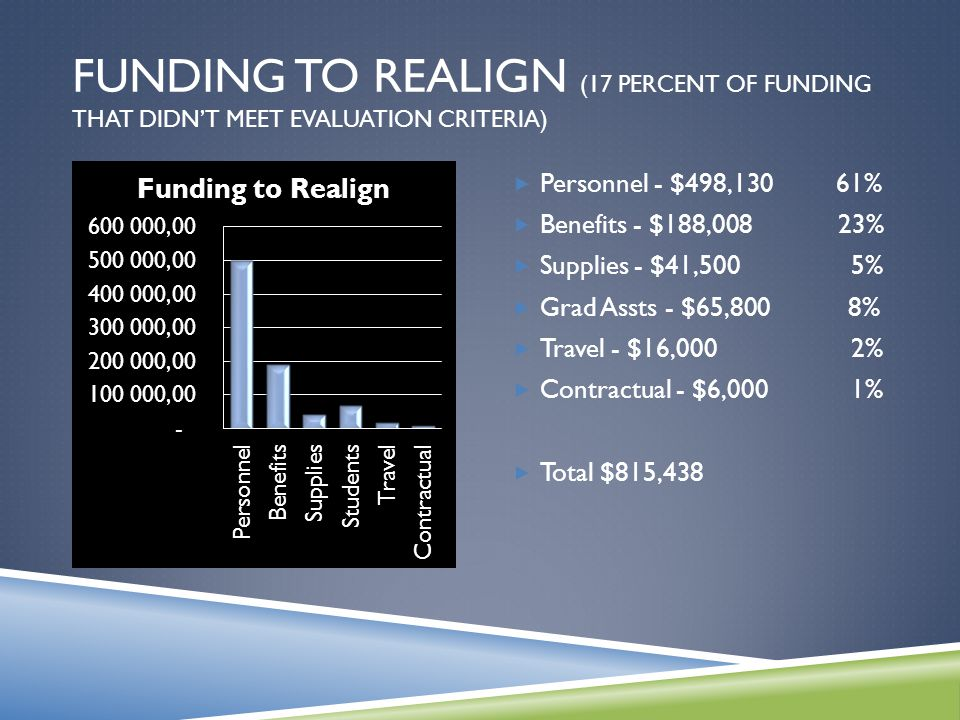 FUNDING TO REALIGN (17 PERCENT OF FUNDING THAT DIDN'T MEET EVALUATION CRITERIA)  Personnel - $498,130 61%  Benefits - $188,008 23%  Supplies - $41,500 5%  Grad Assts - $65,800 8%  Travel - $16,000 2%  Contractual - $6,000 1%  Total $815,438