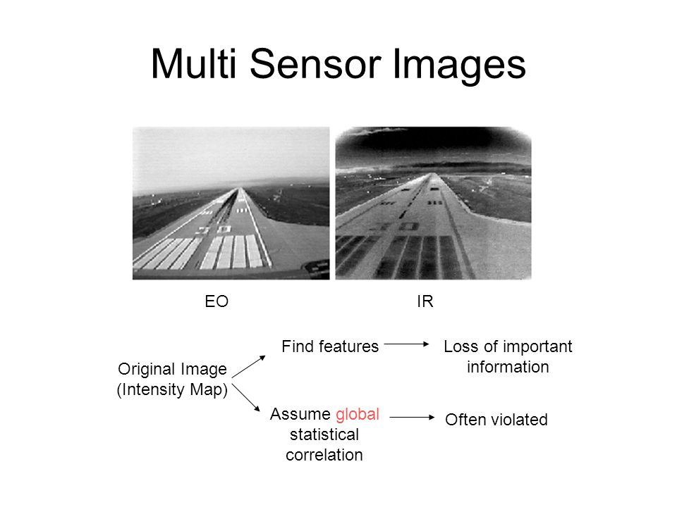 Multi Sensor Images EO IR Original Image (Intensity Map) Find features Assume global statistical correlation Loss of important information Often violated