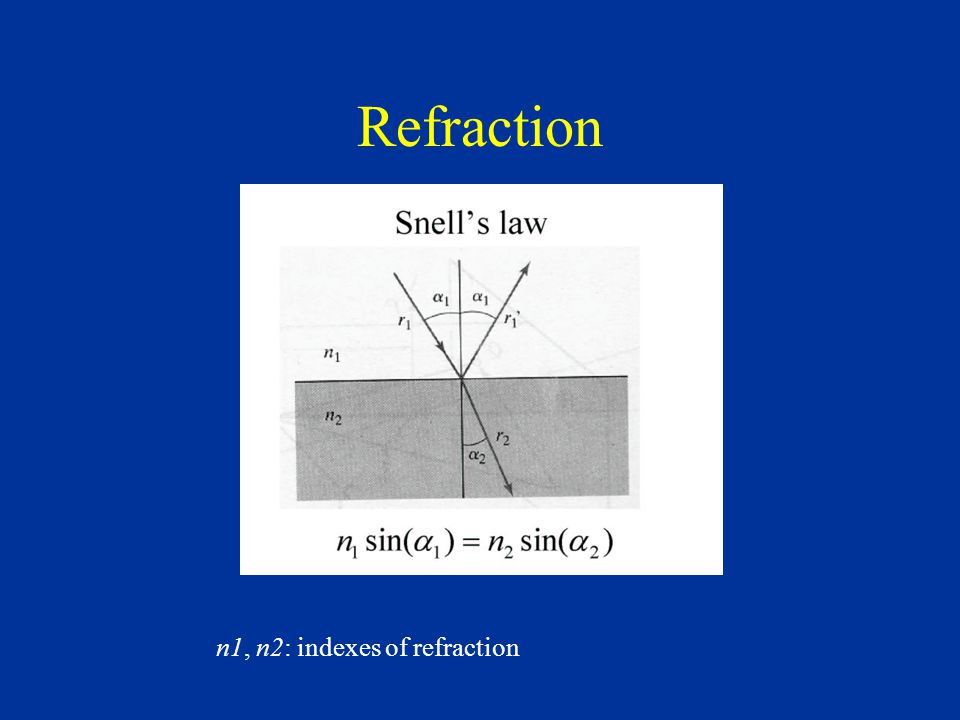 Refraction n1, n2: indexes of refraction
