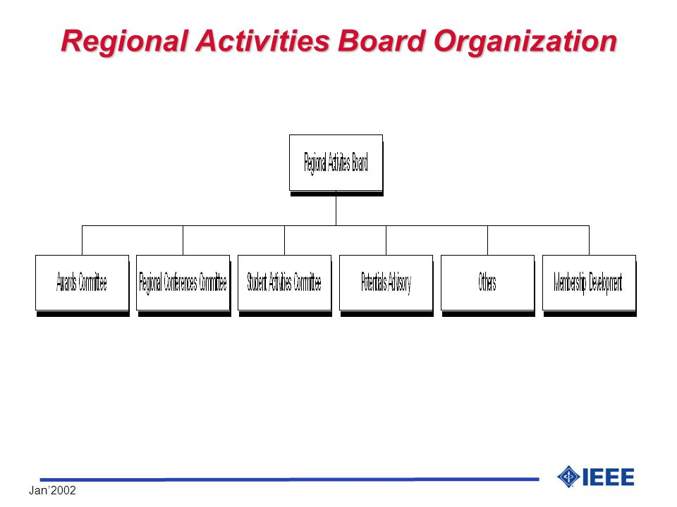 Jan'2002 Regional Activities Board Organization