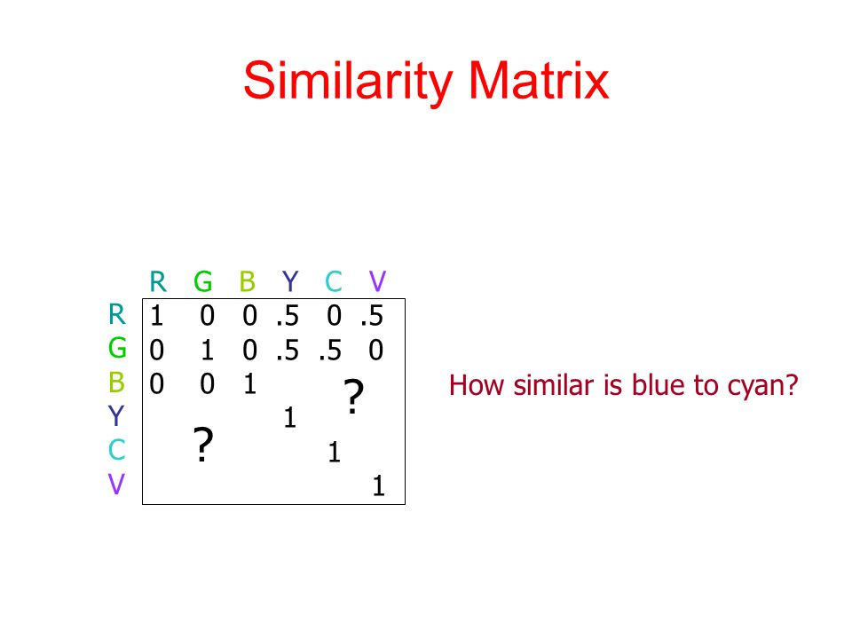 Similarity Matrix R G B Y C V 1 0 0.5 0.5 0 1 0.5.5 0 0 0 1 1 RGBYCVRGBYCV How similar is blue to cyan.