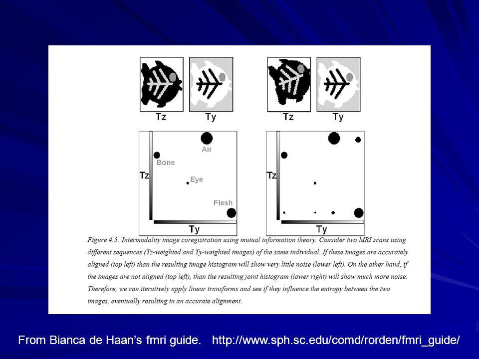 From Bianca de Haan's fmri guide. http://www.sph.sc.edu/comd/rorden/fmri_guide/