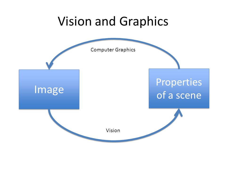 Vision and Graphics Properties of a scene Image Computer Graphics Vision