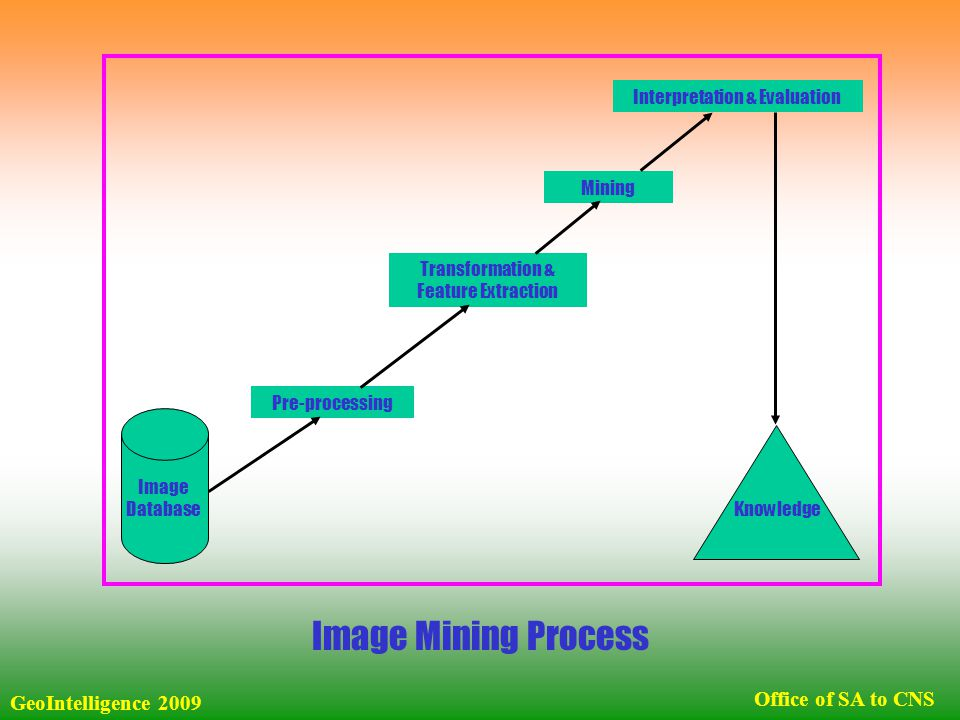 Image Mining Process Image Database Pre-processing Transformation & Feature Extraction Mining Interpretation & Evaluation Knowledge Office of SA to CNS GeoIntelligence 2009