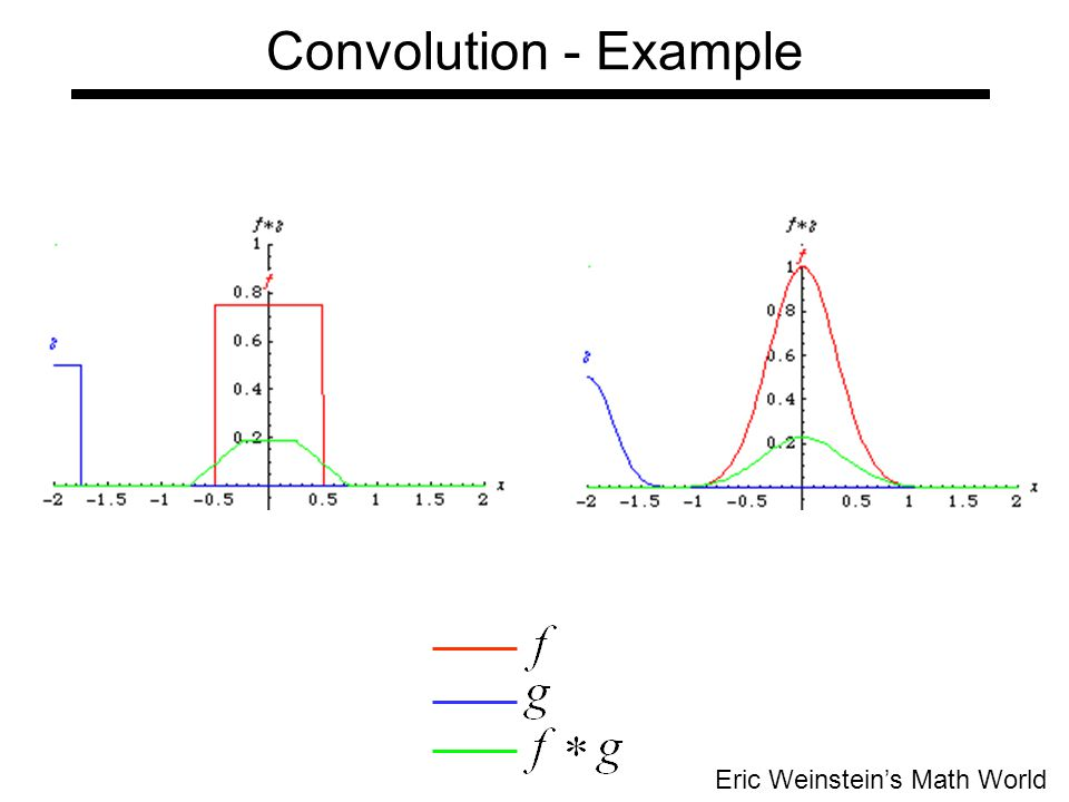 Convolution - Example Eric Weinstein's Math World