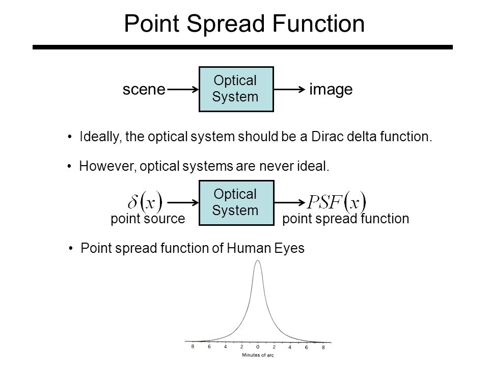 Point Spread Function Optical System sceneimage Ideally, the optical system should be a Dirac delta function.