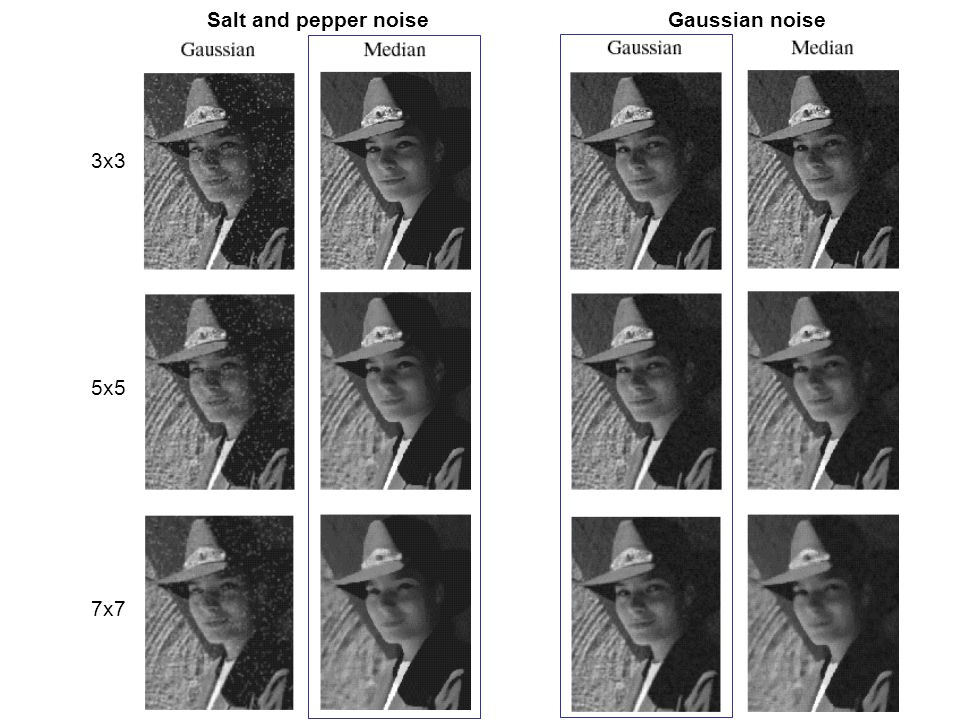3x3 5x5 7x7 Salt and pepper noise Gaussian noise