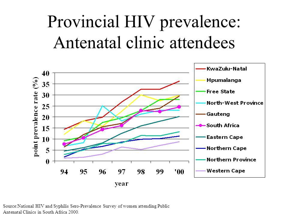 Provincial HIV prevalence: Antenatal clinic attendees Source:National HIV and Syphilis Sero-Prevalence Survey of women attending Public Antenatal Clinics in South Africa 2000.