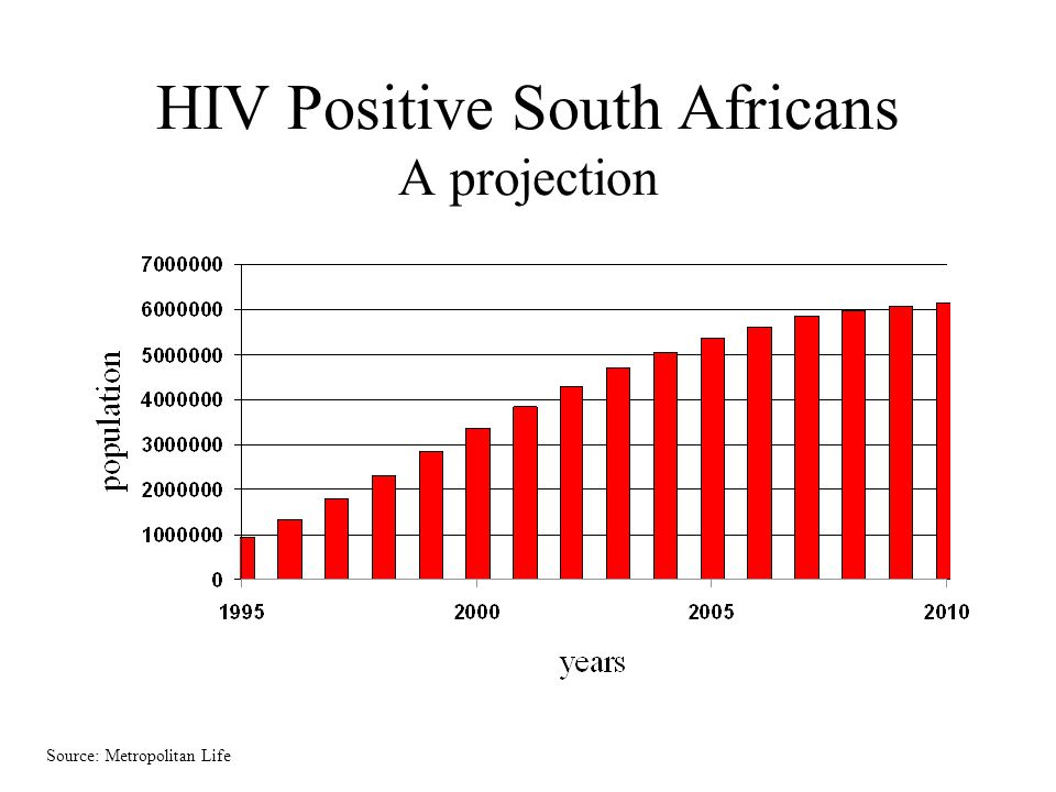 HIV Positive South Africans A projection Source: Metropolitan Life