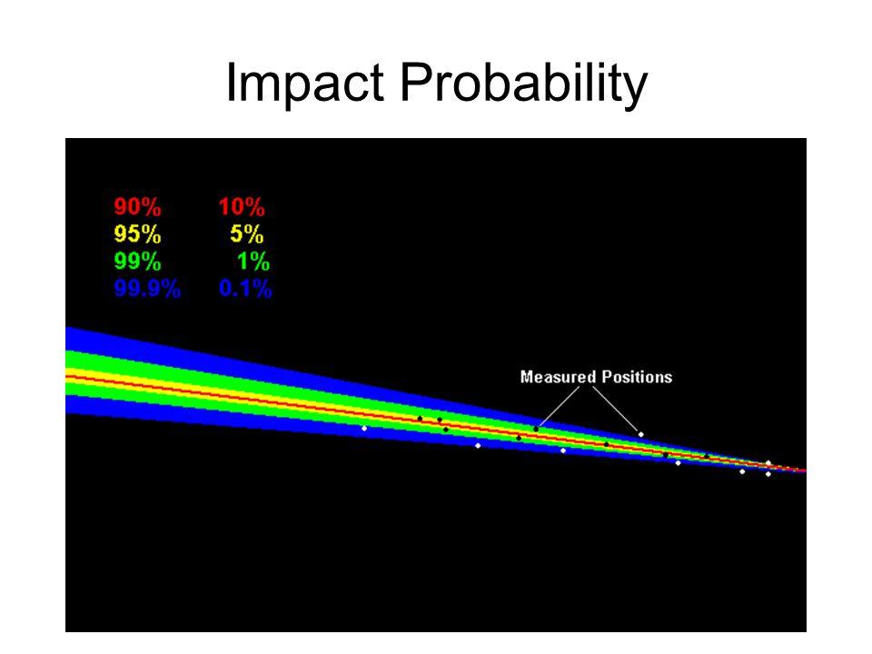 Impact Probability
