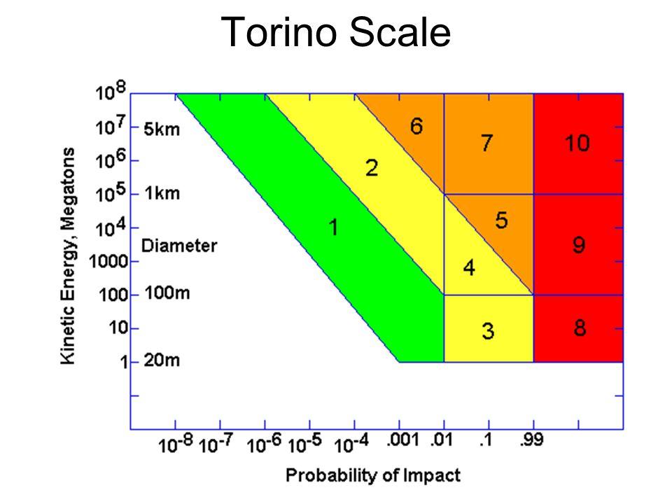 Torino Scale