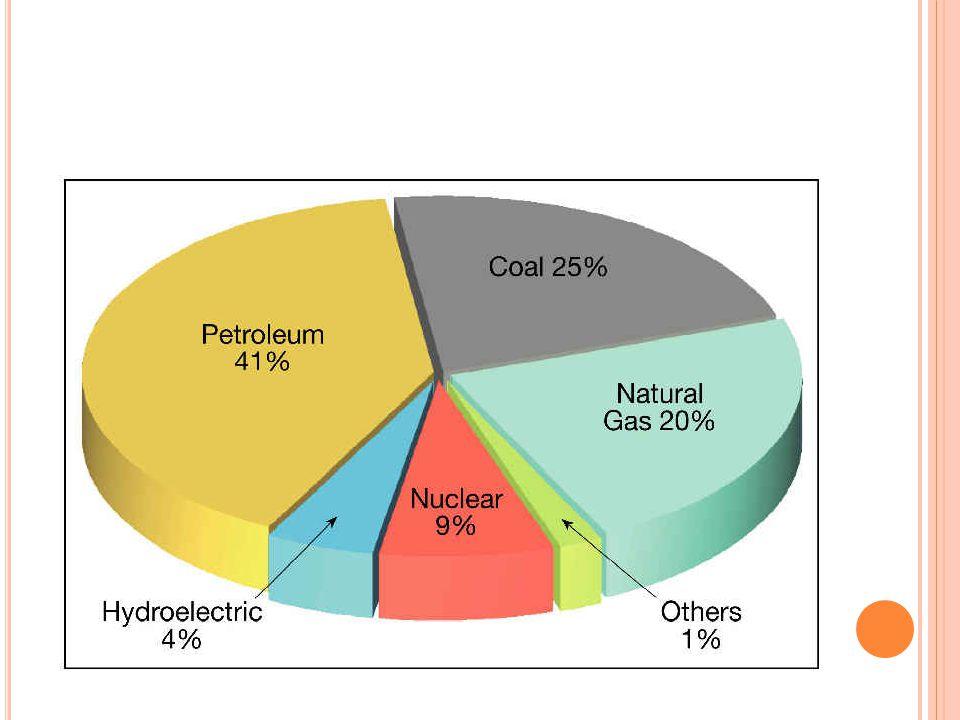 A CTIVITIES FOR HOMEWORK Los estudiantes pueden investigar las ventajas y desventajas del uso de diferentes recursos: carbon mineral, petroleo, gas natural, energia nuclear, biomasa (madera), viento, energia hidroelectrica, geotermica y solar.