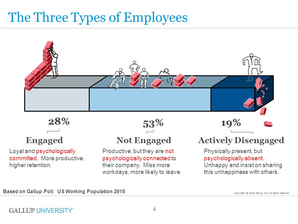 4 The Three Types of Employees 28% 53%19% EngagedNot EngagedActively Disengaged Loyal and psychologically committed. More productive, higher retention