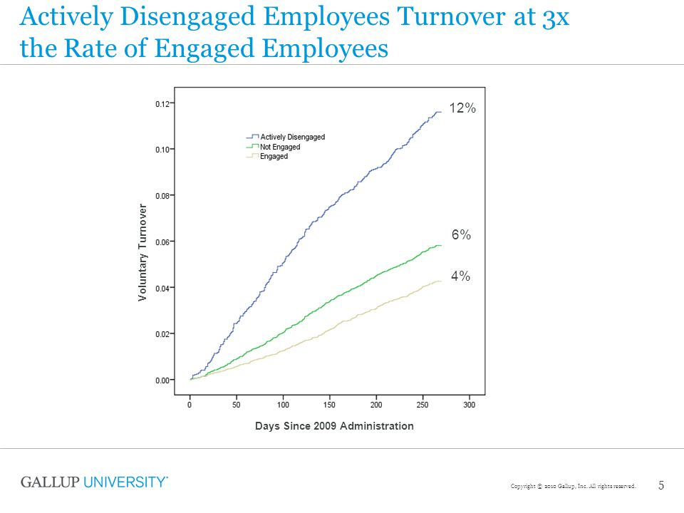 6 * The Engagement Ratio calculates the percentage of employees who fall into one of three categories: Engaged, Not Engaged, and Actively Disengaged Ratio* of Engaged to Actively Disengaged: Recommendation is a 4.00:1 ratio 2.00:13.36:13.08:13.38:1 SAIC's Engagement Index Over Time 6 Copyright © 2011 Gallup, Inc.