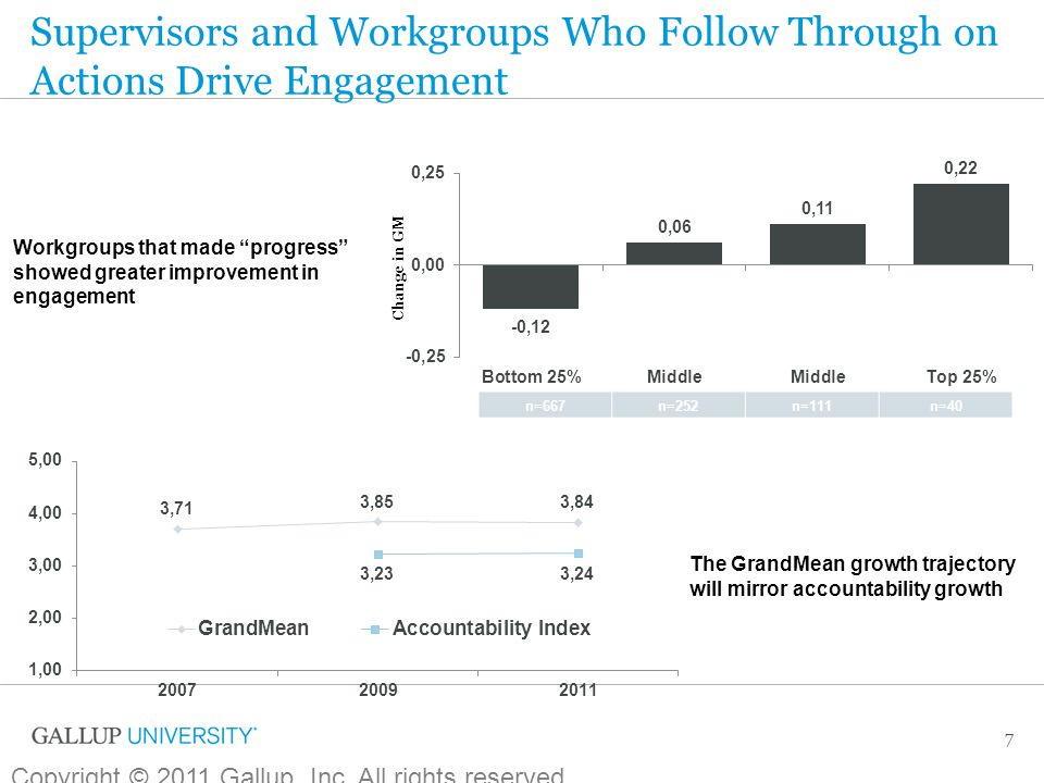 Supervisors and Workgroups Who Follow Through on Actions Drive Engagement 7 The GrandMean growth trajectory will mirror accountability growth Workgrou