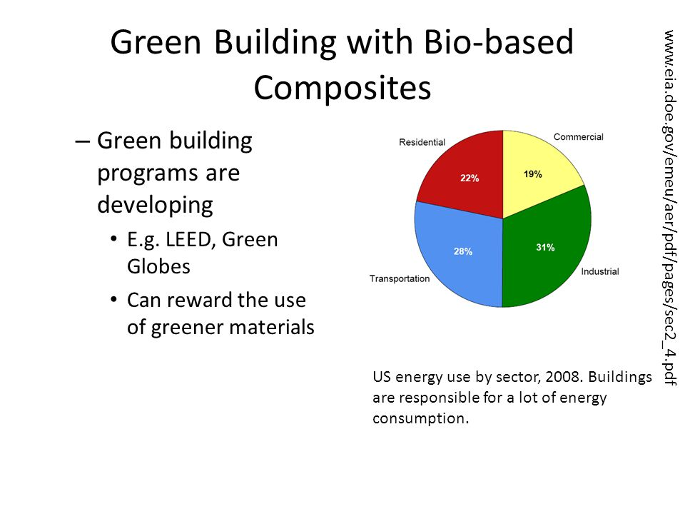 Green Building with Bio-based Composites – Green building programs are developing E.g. LEED, Green Globes Can reward the use of greener materials US e