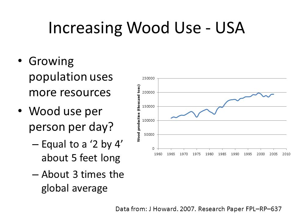 Increasing Wood Use - USA Data from: J Howard. 2007.