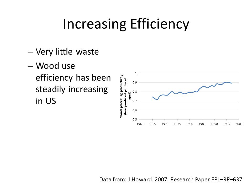 Increasing Efficiency Data from: J Howard. 2007.