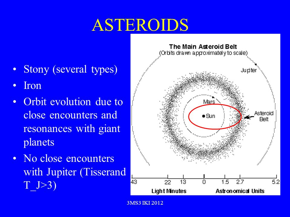 ASTEROIDS Stony (several types) Iron Orbit evolution due to close encounters and resonances with giant planets No close encounters with Jupiter (Tisserand T_J>3) 3MS3 IKI 2012