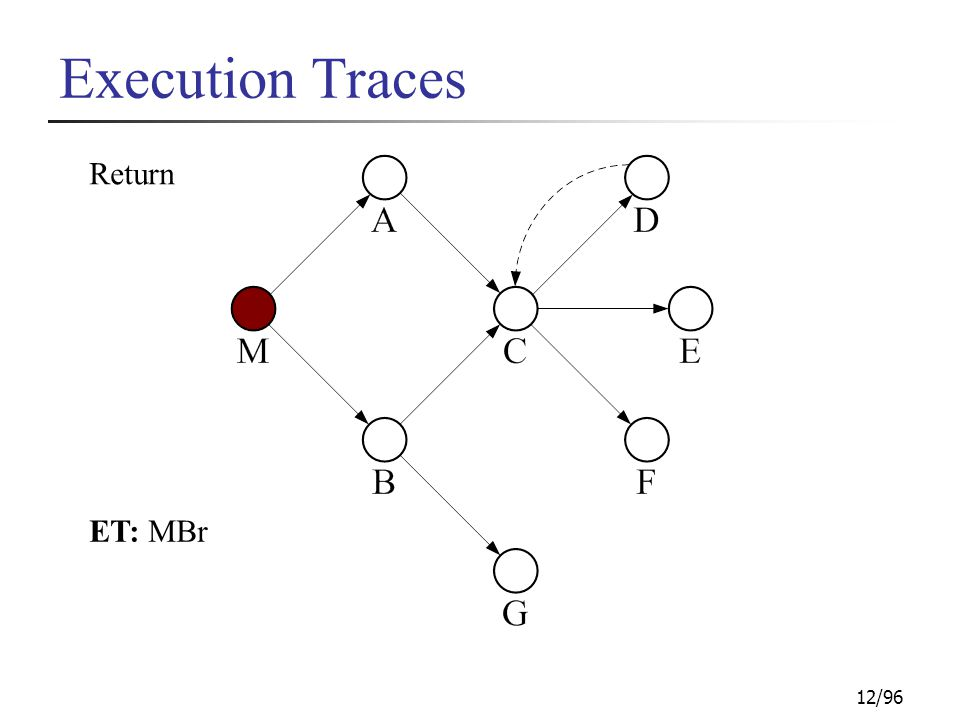 12/96 Execution Traces Return ET: MBr