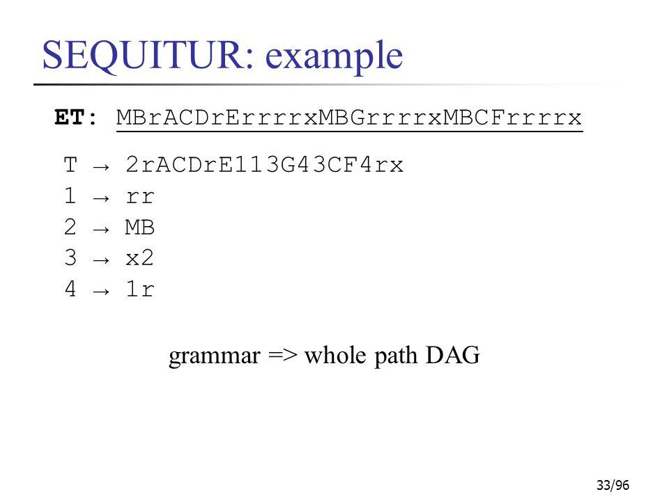 33/96 SEQUITUR: example ET: MBrACDrErrrrxMBGrrrrxMBCFrrrrx T → 2rACDrE113G43CF4rx 1 → rr 2 → MB 3 → x2 4 → 1r grammar => whole path DAG