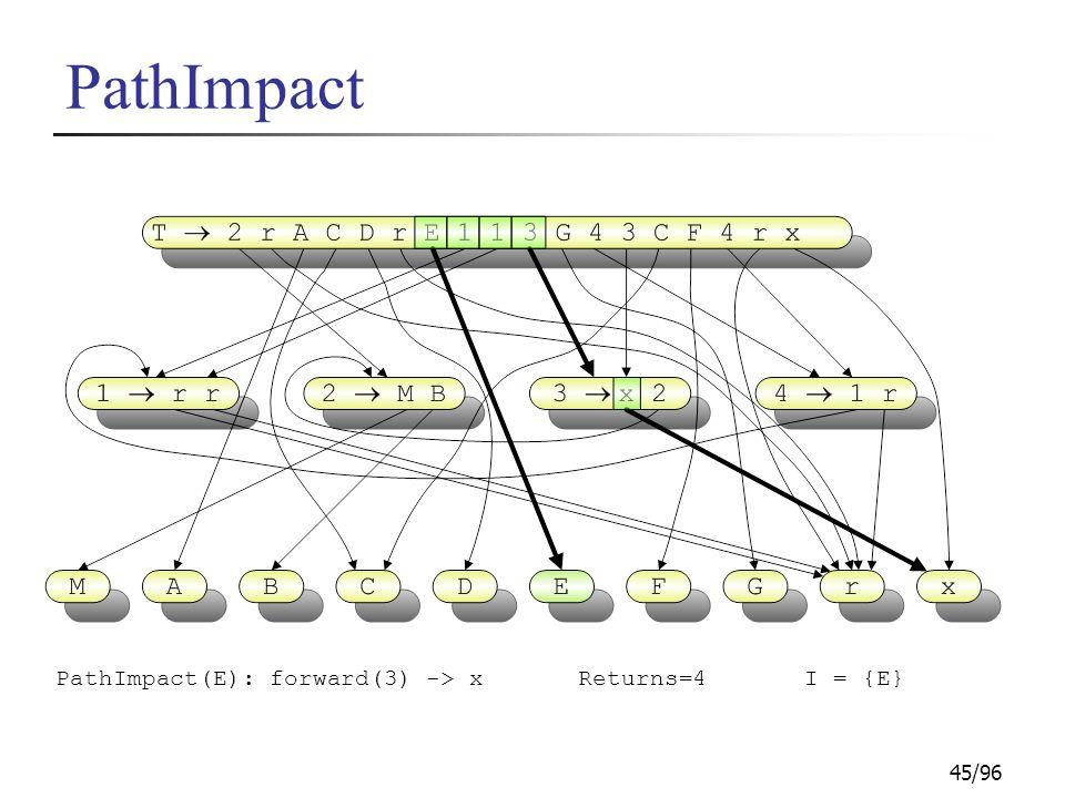 45/96 PathImpact PathImpact(E): forward(3) -> xI = {E}Returns=4