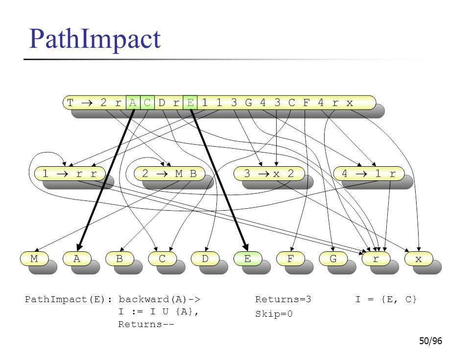 50/96 PathImpact PathImpact(E): backward(A)-> I := I U {A}, Returns-- I = {E, C}Returns=3 Skip=0