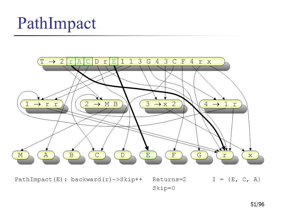 51/96 PathImpact PathImpact(E): backward(r)->Skip++I = {E, C, A}Returns=2 Skip=0