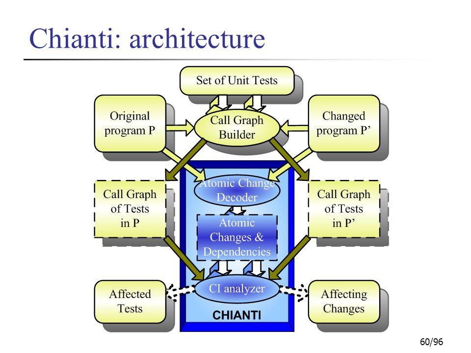 60/96 Chianti: architecture