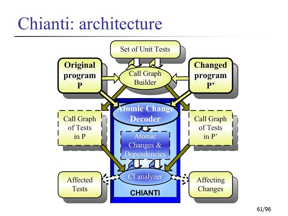61/96 Chianti: architecture