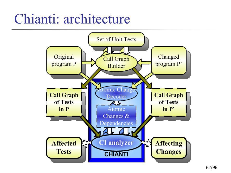 62/96 Chianti: architecture