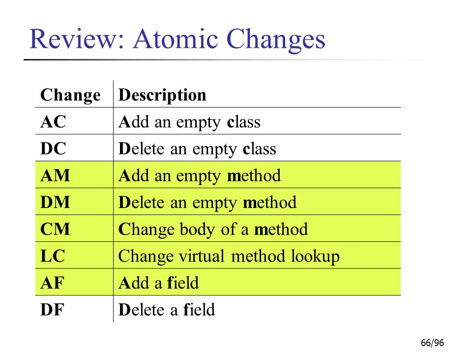 66/96 Review: Atomic Changes ChangeDescription ACAdd an empty class DCDelete an empty class AMAdd an empty method DMDelete an empty method CMChange body of a method LCChange virtual method lookup AFAdd a field DFDelete a field