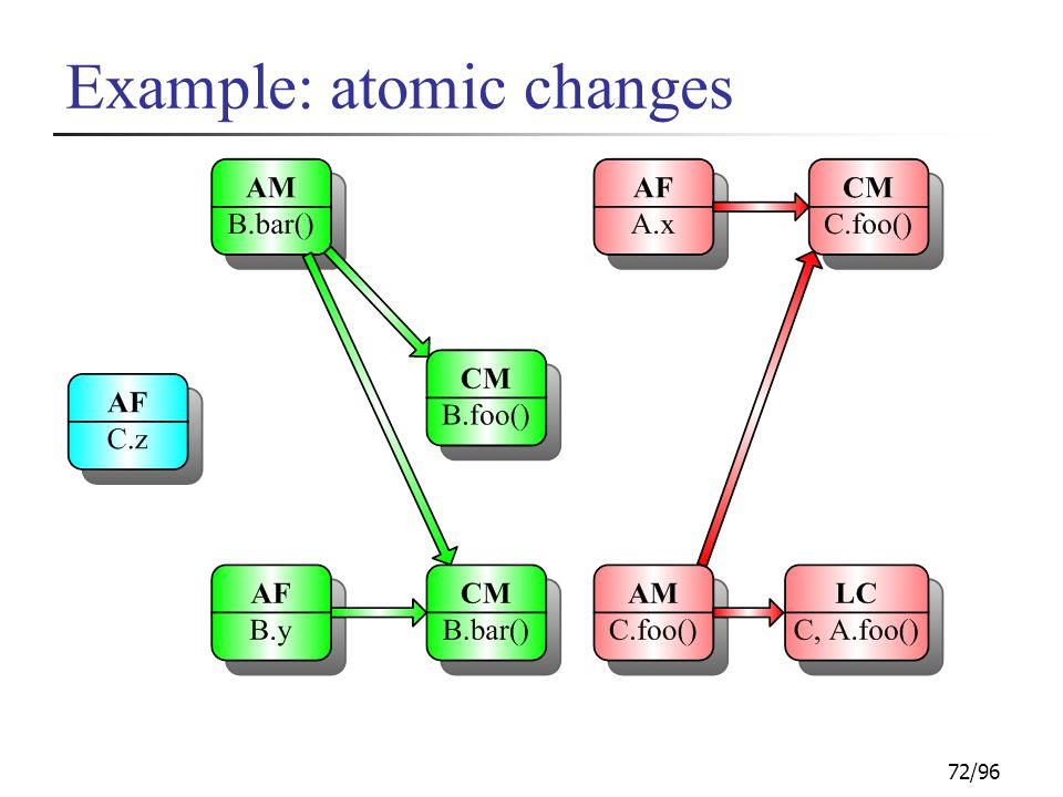 72/96 Example: atomic changes