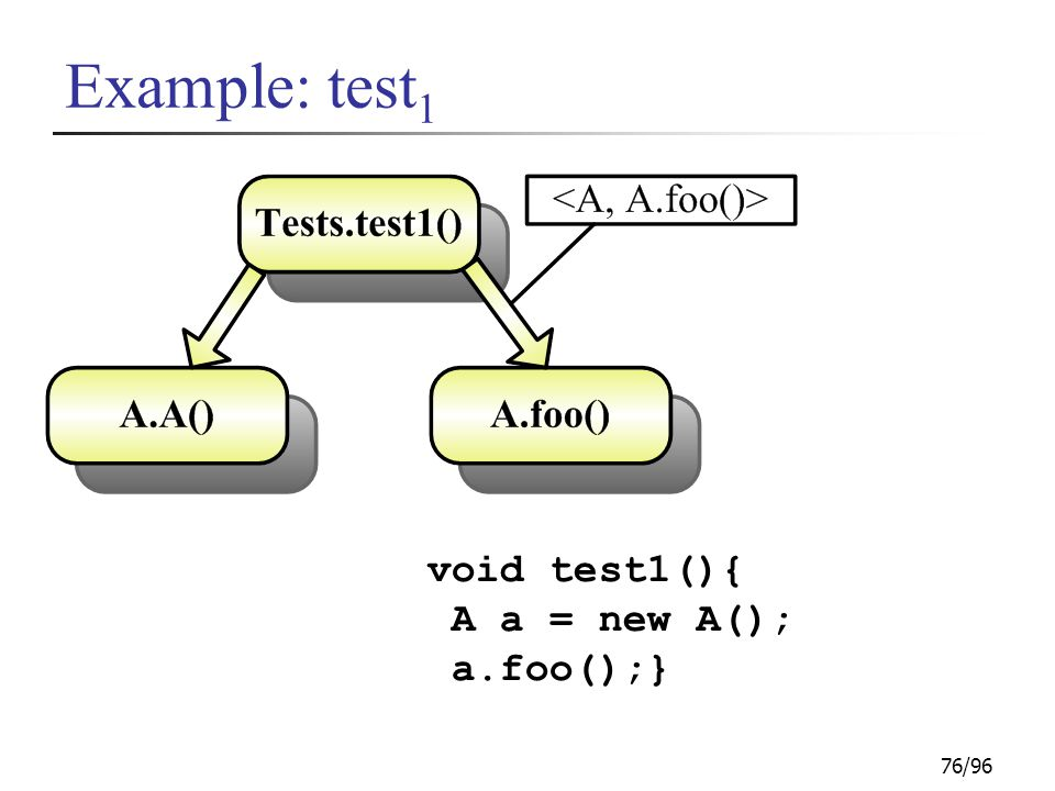 76/96 Example: test 1 void test1(){ A a = new A(); a.foo();}
