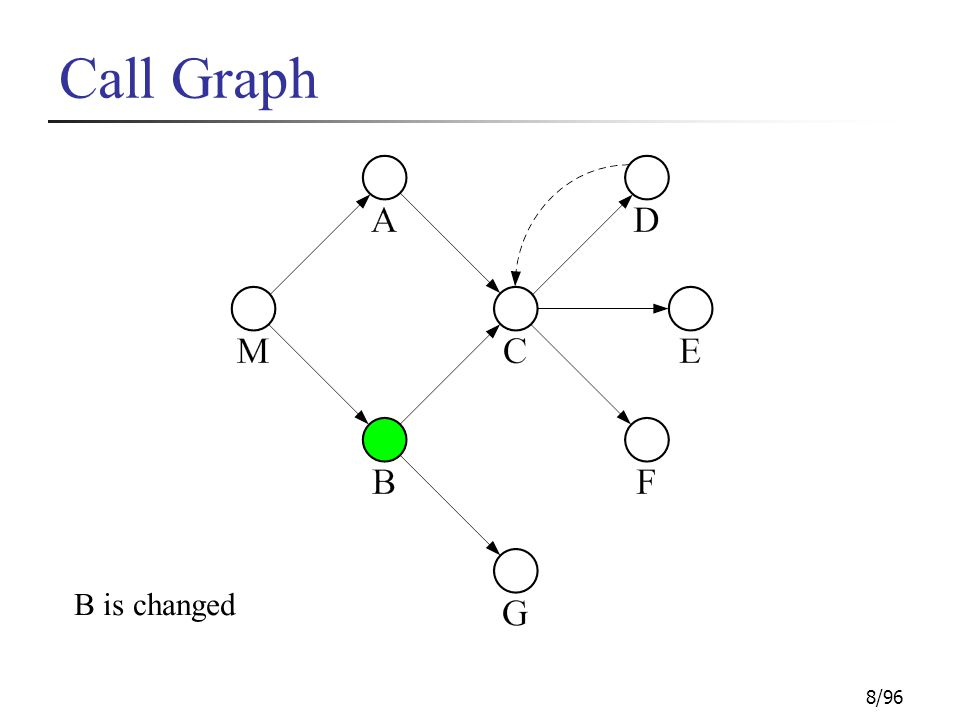 8/96 Call Graph B is changed