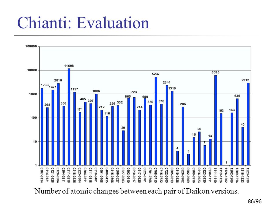 86/96 Chianti: Evaluation Number of atomic changes between each pair of Daikon versions.