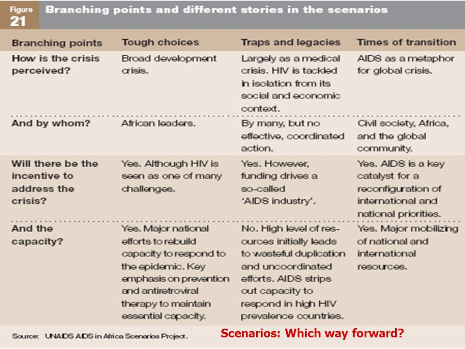 Scenarios: Which way forward