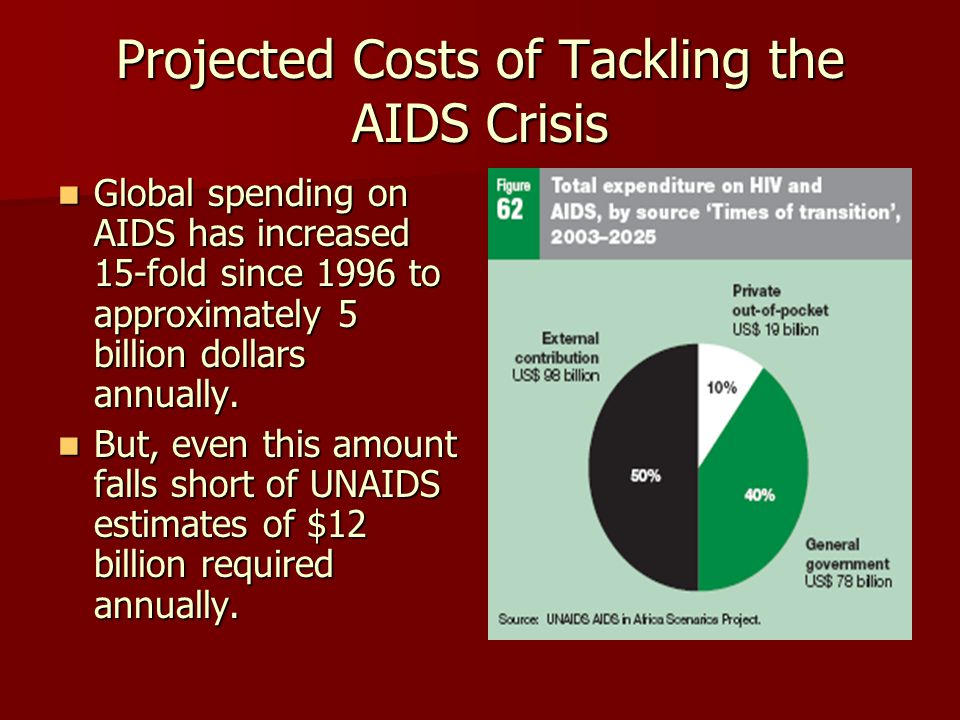 Projected Costs of Tackling the AIDS Crisis Global spending on AIDS has increased 15-fold since 1996 to approximately 5 billion dollars annually.