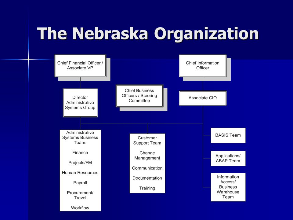 The Nebraska Organization