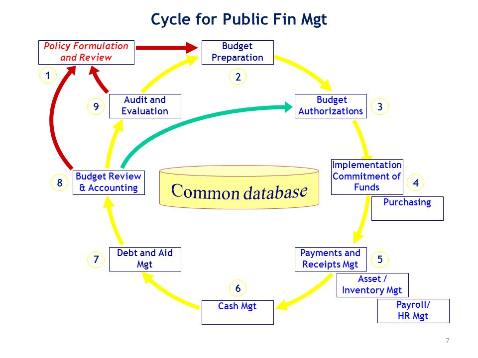 7 Cycle for Public Fin Mgt Asset / Inventory Mgt Purchasing Budget Authorizations Implementation Commitment of Funds Payments and Receipts Mgt Cash Mg