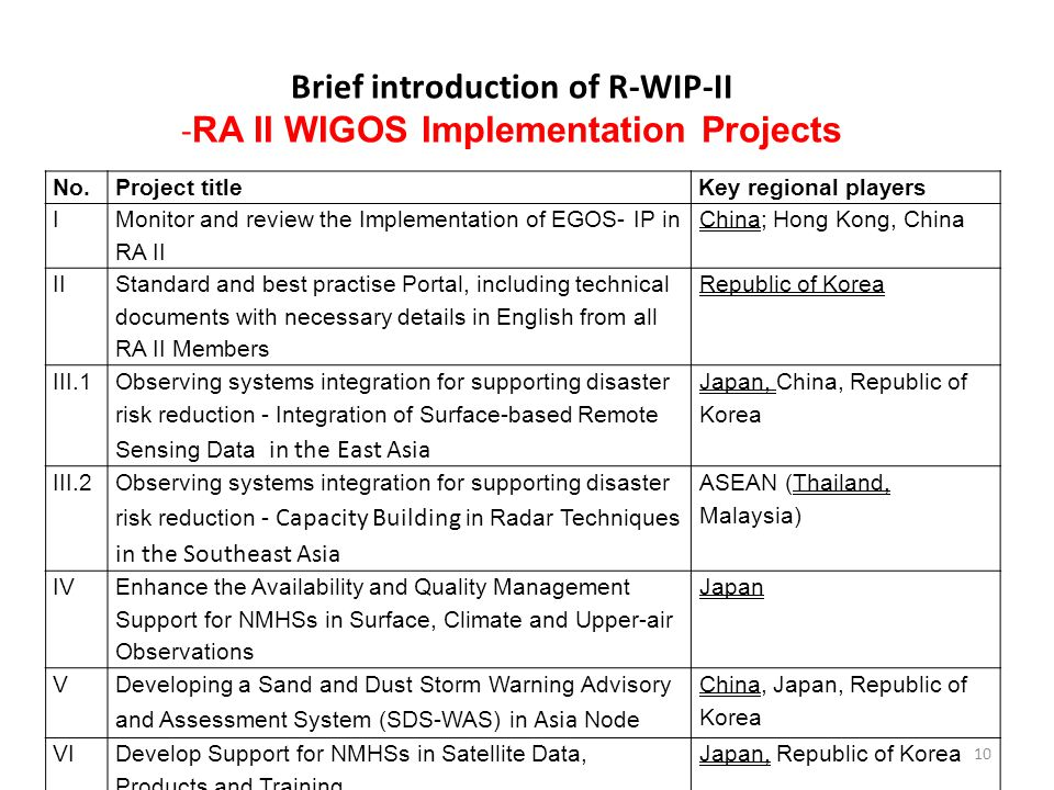 Brief introduction of R-WIP-II - RA II WIGOS Implementation Projects No.Project titleKey regional players I Monitor and review the Implementation of EGOS- IP in RA II China; Hong Kong, China II Standard and best practise Portal, including technical documents with necessary details in English from all RA II Members Republic of Korea III.1 Observing systems integration for supporting disaster risk reduction - Integration of Surface-based Remote Sensing Data in the East Asia Japan, China, Republic of Korea III.2 Observing systems integration for supporting disaster risk reduction - Capacity Building in Radar Techniques in the Southeast Asia ASEAN (Thailand, Malaysia) IV Enhance the Availability and Quality Management Support for NMHSs in Surface, Climate and Upper-air Observations Japan V Developing a Sand and Dust Storm Warning Advisory and Assessment System (SDS-WAS) in Asia Node China, Japan, Republic of Korea VIDevelop Support for NMHSs in Satellite Data, Products and Training Japan, Republic of Korea 10