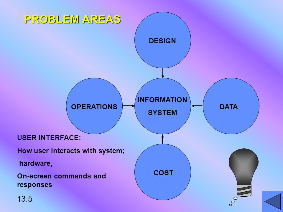 13.5 INFORMATION SYSTEM DESIGN OPERATIONSDATA COST PROBLEM AREAS USER INTERFACE: How user interacts with system; hardware, On-screen commands and responses