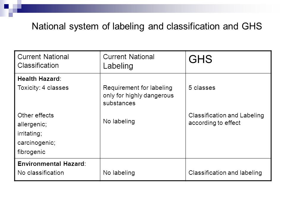 National system of labeling and classification and GHS Current National Classification Current National Labeling GHS Health Hazard: Toxicity: 4 classes Other effects allergenic; irritating; carcinogenic; fibrogenic Requirement for labeling only for highly dangerous substances No labeling 5 classes Classification and Labeling according to effect Environmental Hazard: No classificationNo labelingClassification and labeling