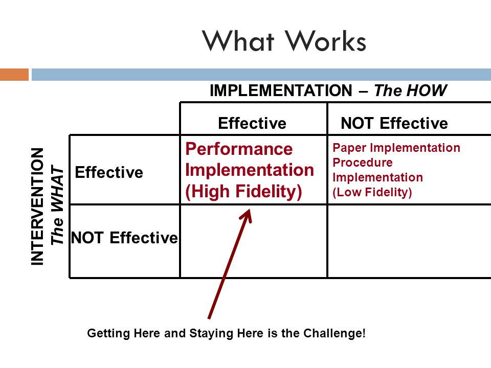 What Works EffectiveNOT Effective Effective NOT Effective IMPLEMENTATION – The HOW INTERVENTION The WHAT Performance Implementation (High Fidelity) Paper Implementation Procedure Implementation (Low Fidelity) Getting Here and Staying Here is the Challenge!