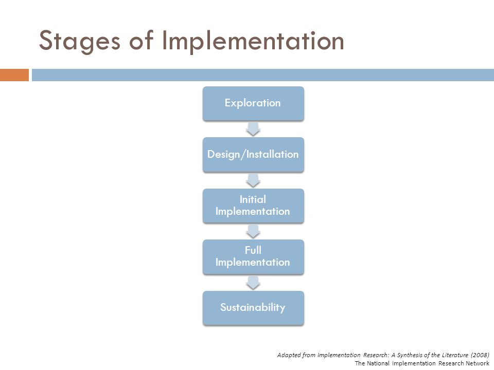 Stages of Implementation ExplorationDesign/Installation Initial Implementation Full Implementation Sustainability Adapted from Implementation Research: A Synthesis of the Literature (2008) The National Implementation Research Network